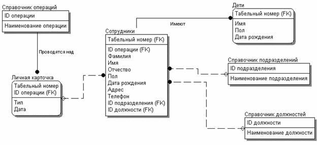 Схема логической модели